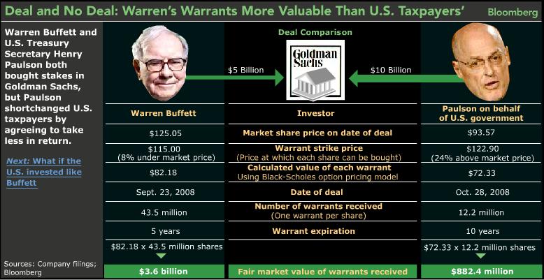 Buffett v. Paulson